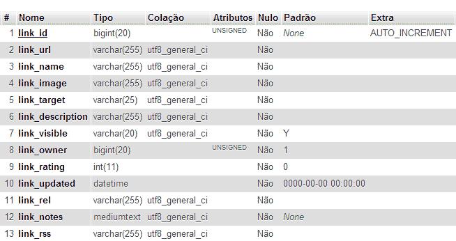 Tabela Links na instalação padrão do WordPress