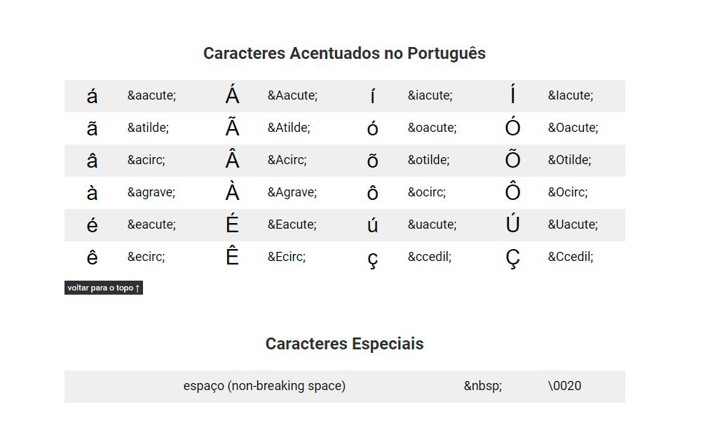 Tabela De Acentuacao E Caracteres Especiais Em Html Erika Sarti